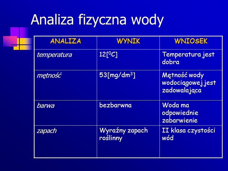 Analiza fizyczna wody ANALIZA WYNIK WNIOSEK temperatura 12[0C]